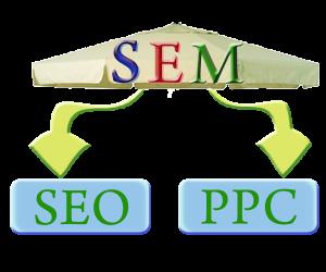 SEM, Search Engine Marketing